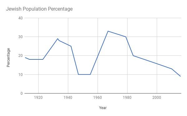 Jewish Population Percentage