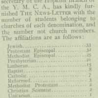 Religious preferences 1911